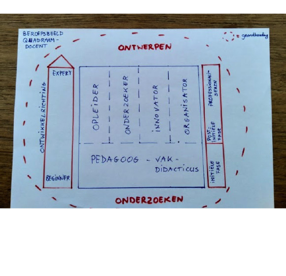 Schematic representation of the professional image provided by the client